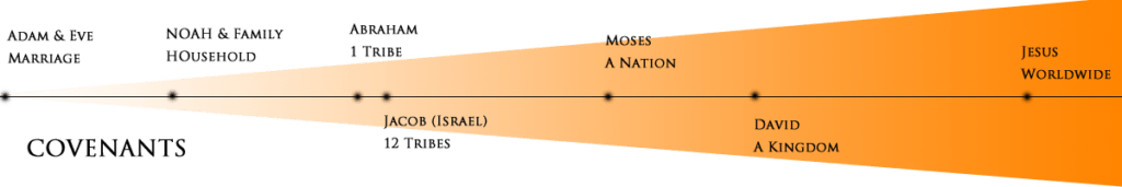 How Does Jesus Fulfill the Covenants? – HolyWord com